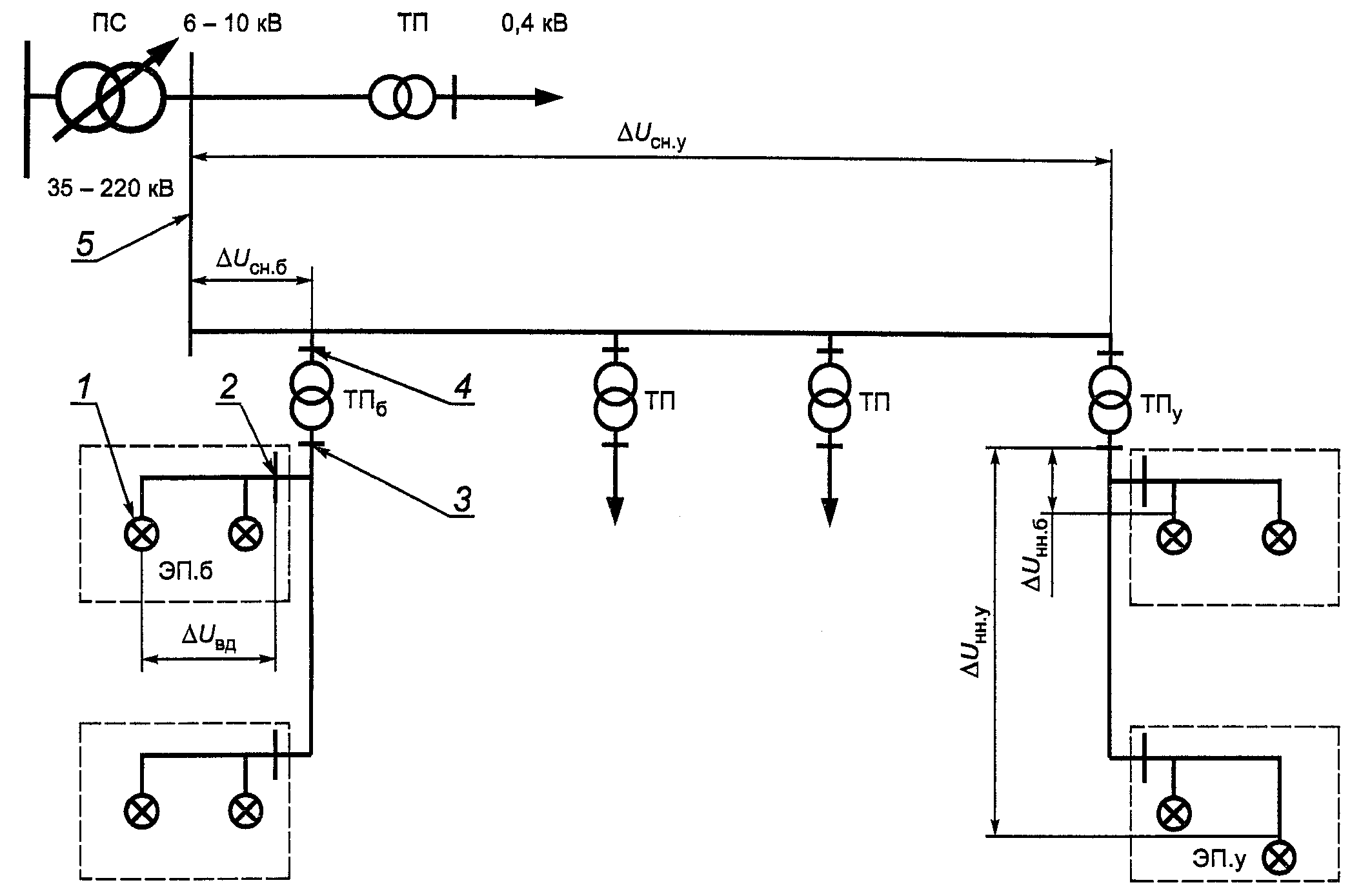 линейная схема балансовой принадлежности