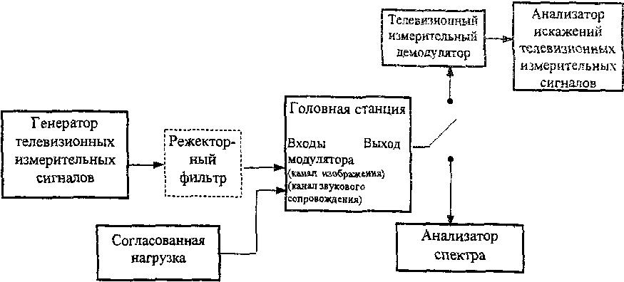 Сети распределительные систем