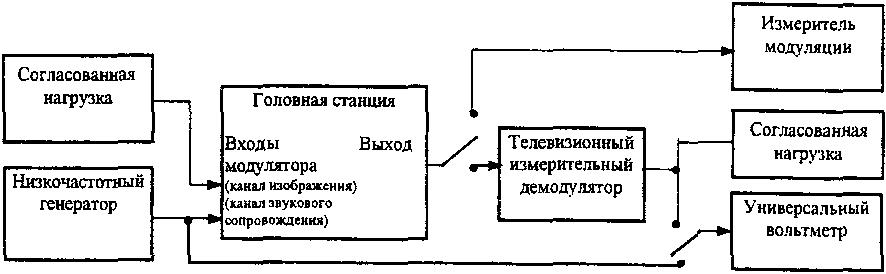 Структурная схема для