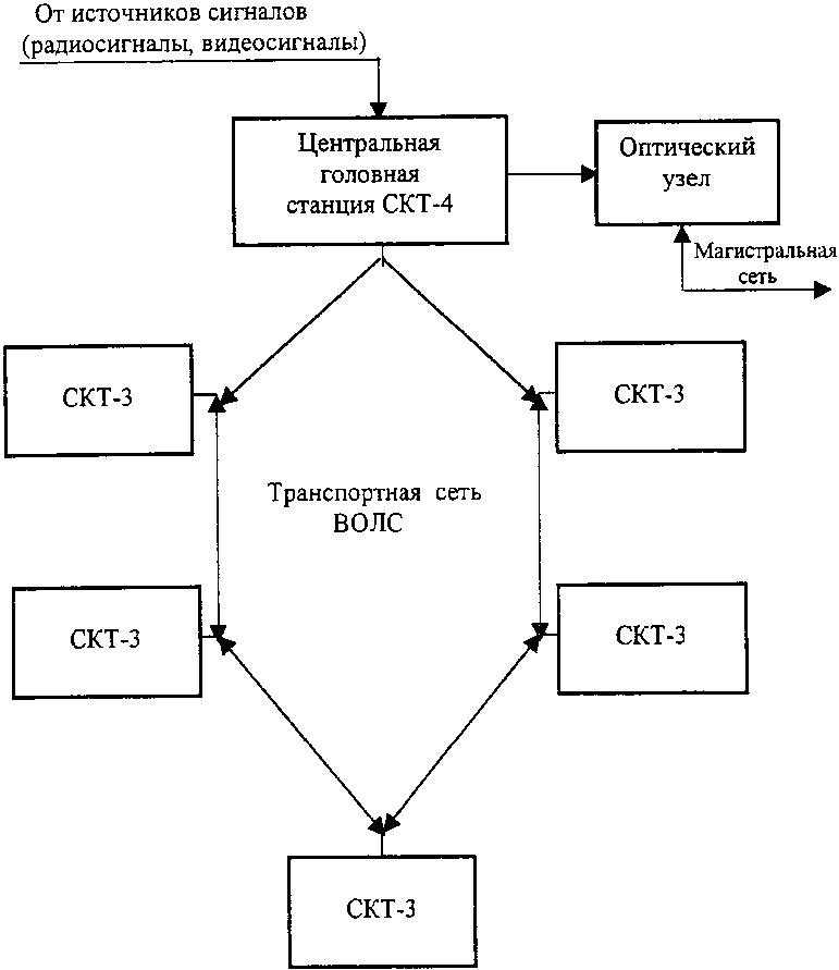 Структурная схема региональной