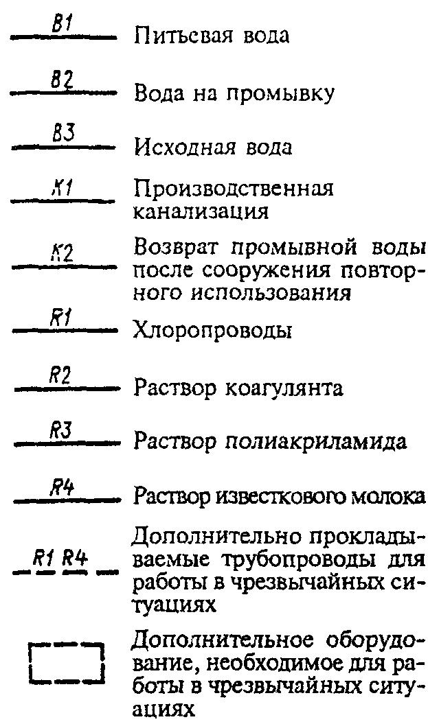 Схема устройств для