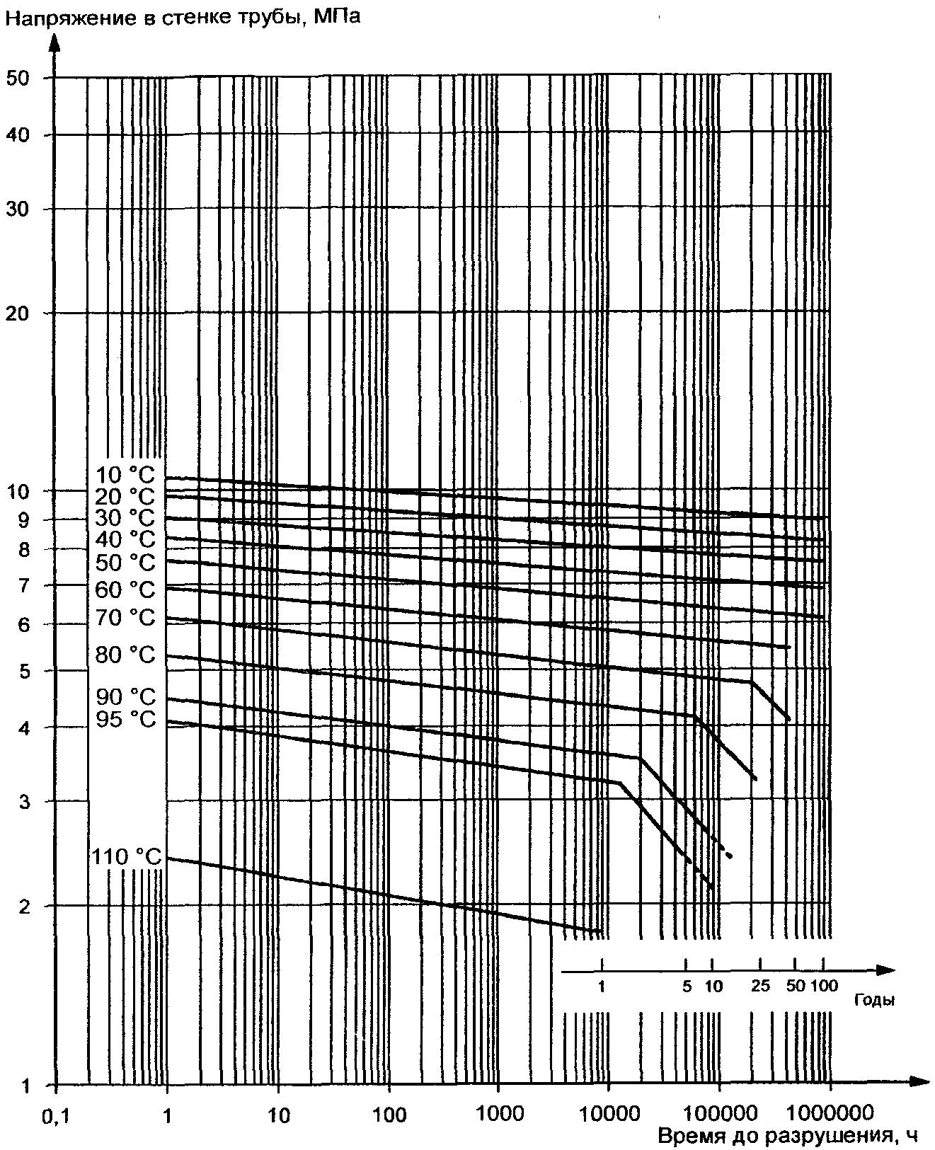 Труба напорная сигма 250 монтаж