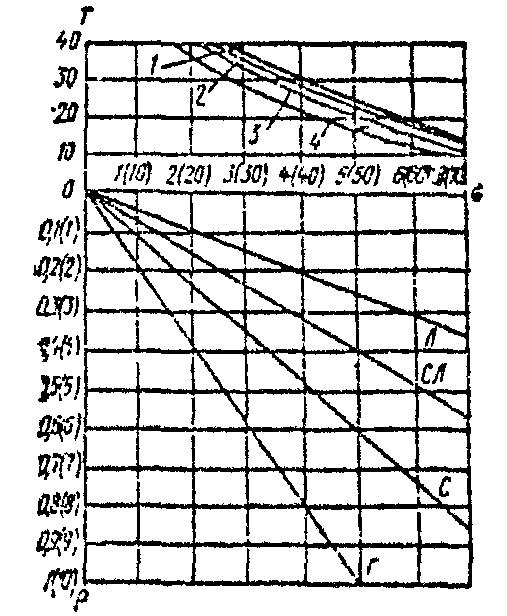 Инструкция По Проектированию Тепловых Сетей - фото 11