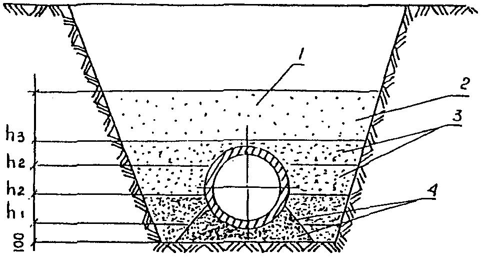грунта при засыпке траншеи