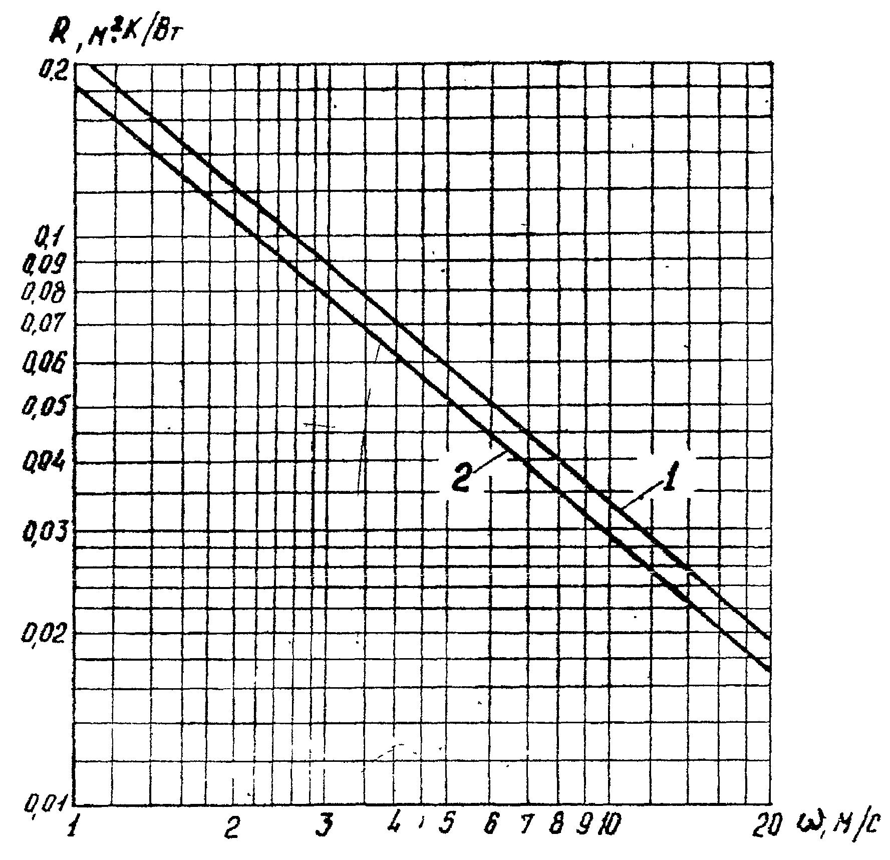 инструкция ремонт тепловой изоляции трубопроводов