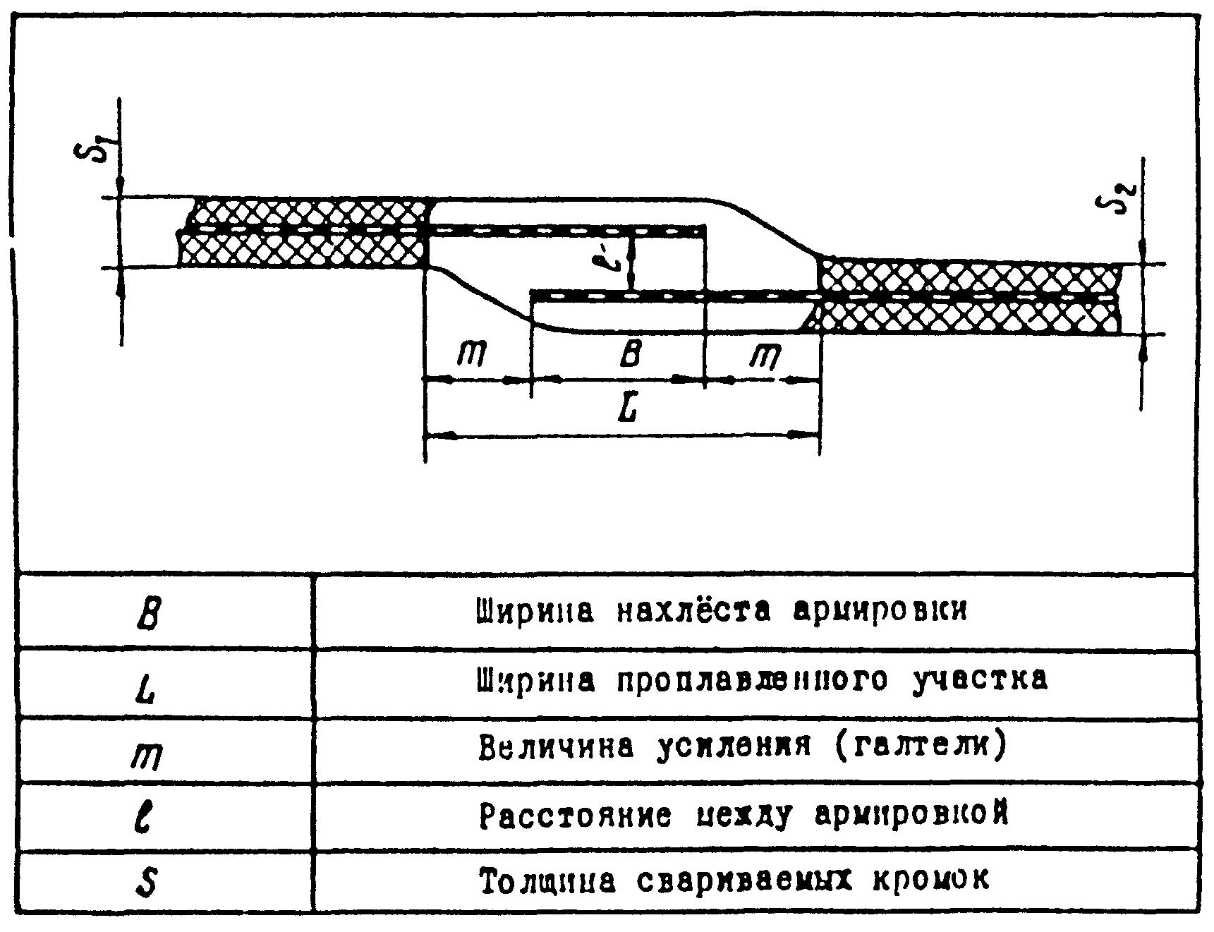 схема погрузки трубы 630
