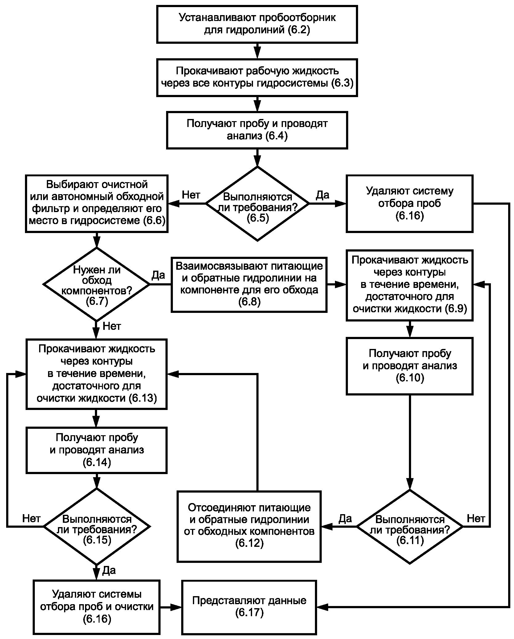 На рисунке 1 представлена блок-схема, отражающая методику оценивания чистоты собранной гидросистемы и номера пунктов...