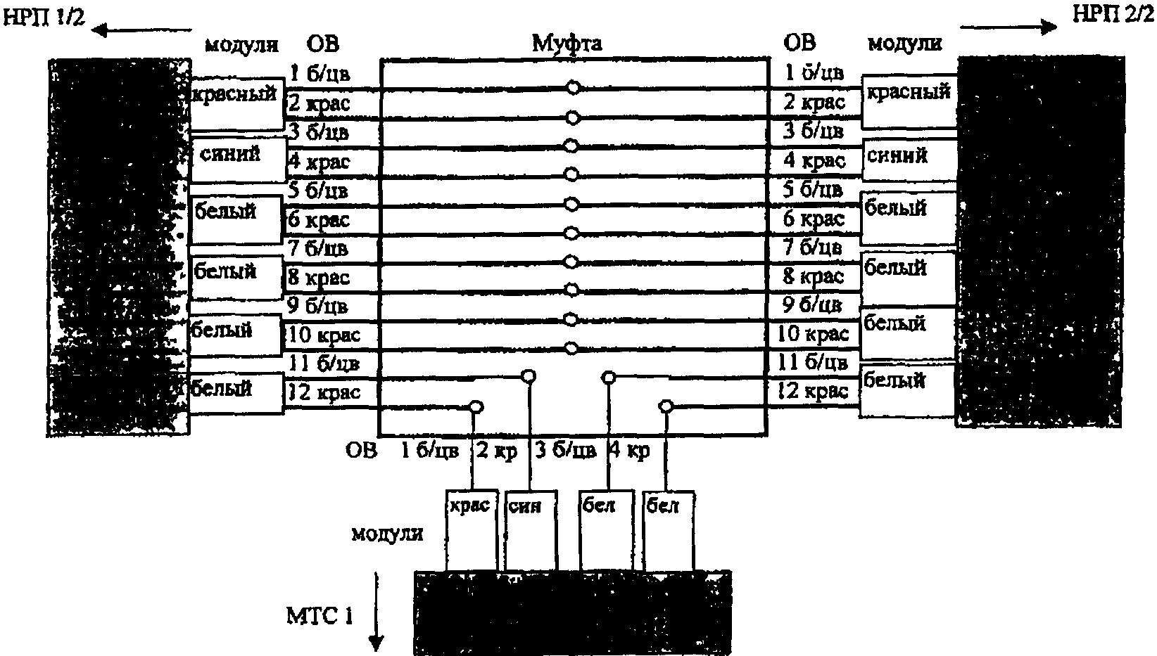 Участок. должность) (Фамилия И.О.) (подпись) (дата).  Схема расшивки кабеля на оптических стойках в пунктах.