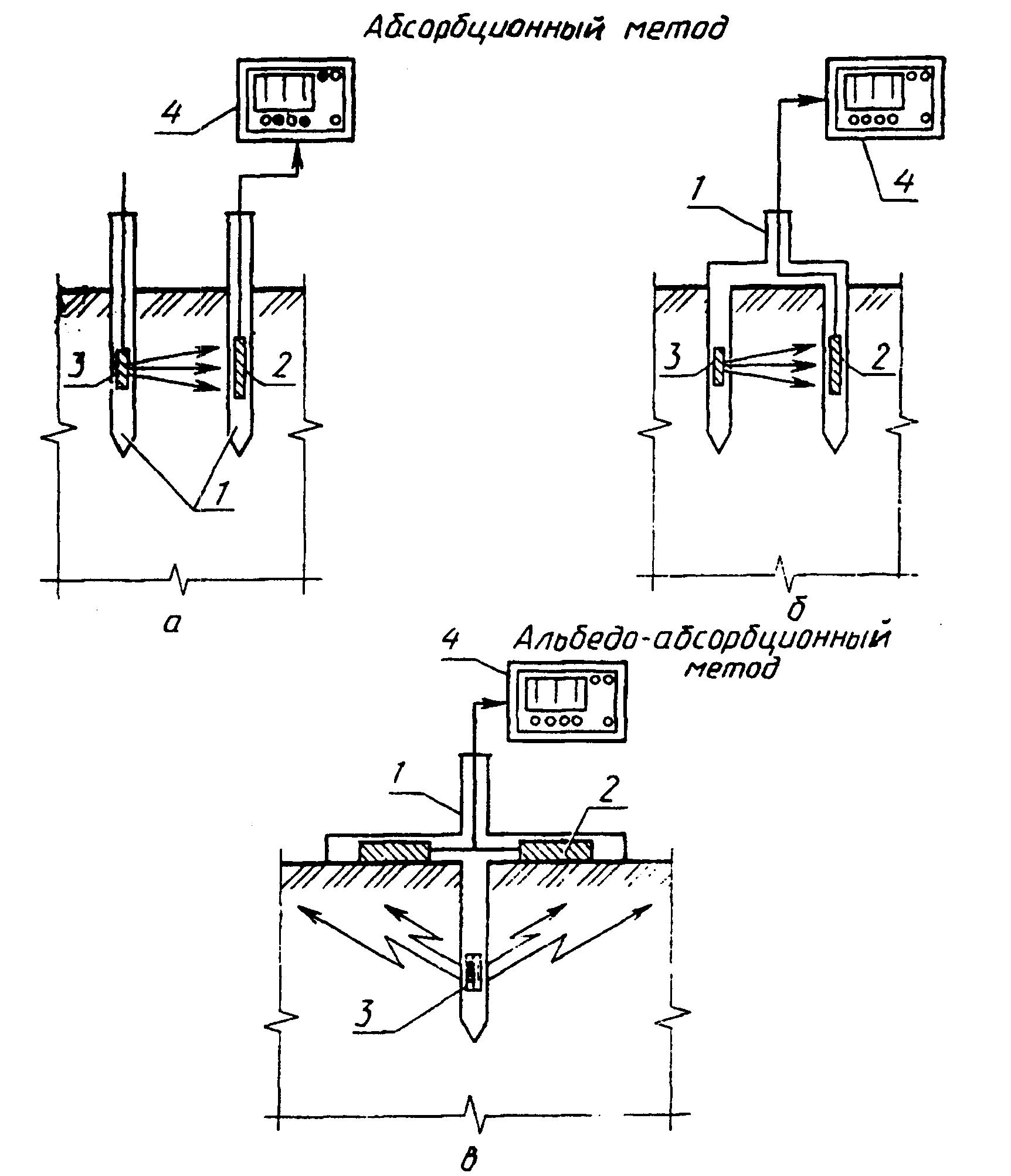 Схемы измерений радиоизотопными плотномерами.  1 - измерительный преобразователь; 2 - детектор.