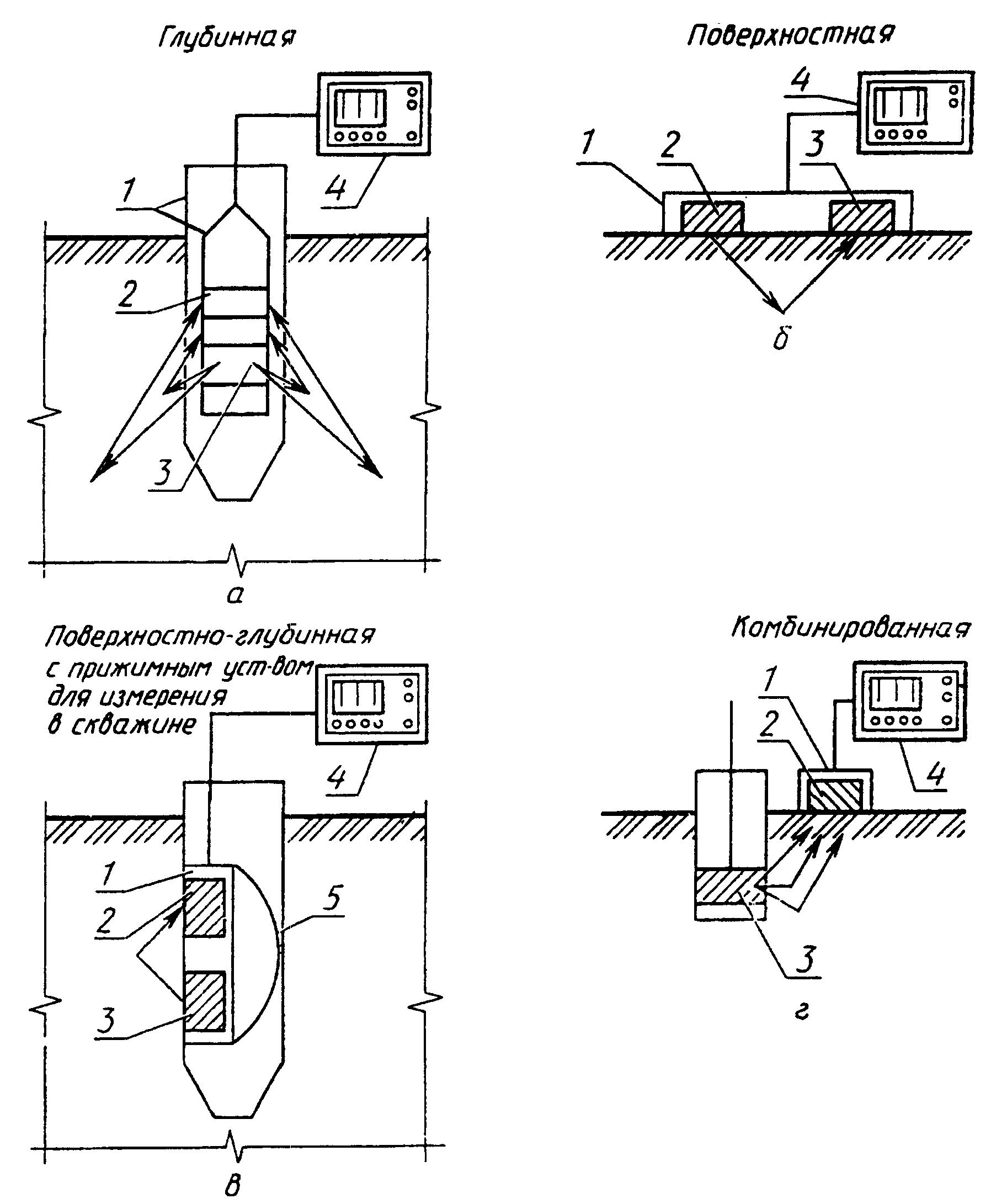 5 - прижимное устройство. измерительный преобразователь помещают на поверхности грунта, а источник нейтронов в грунте...