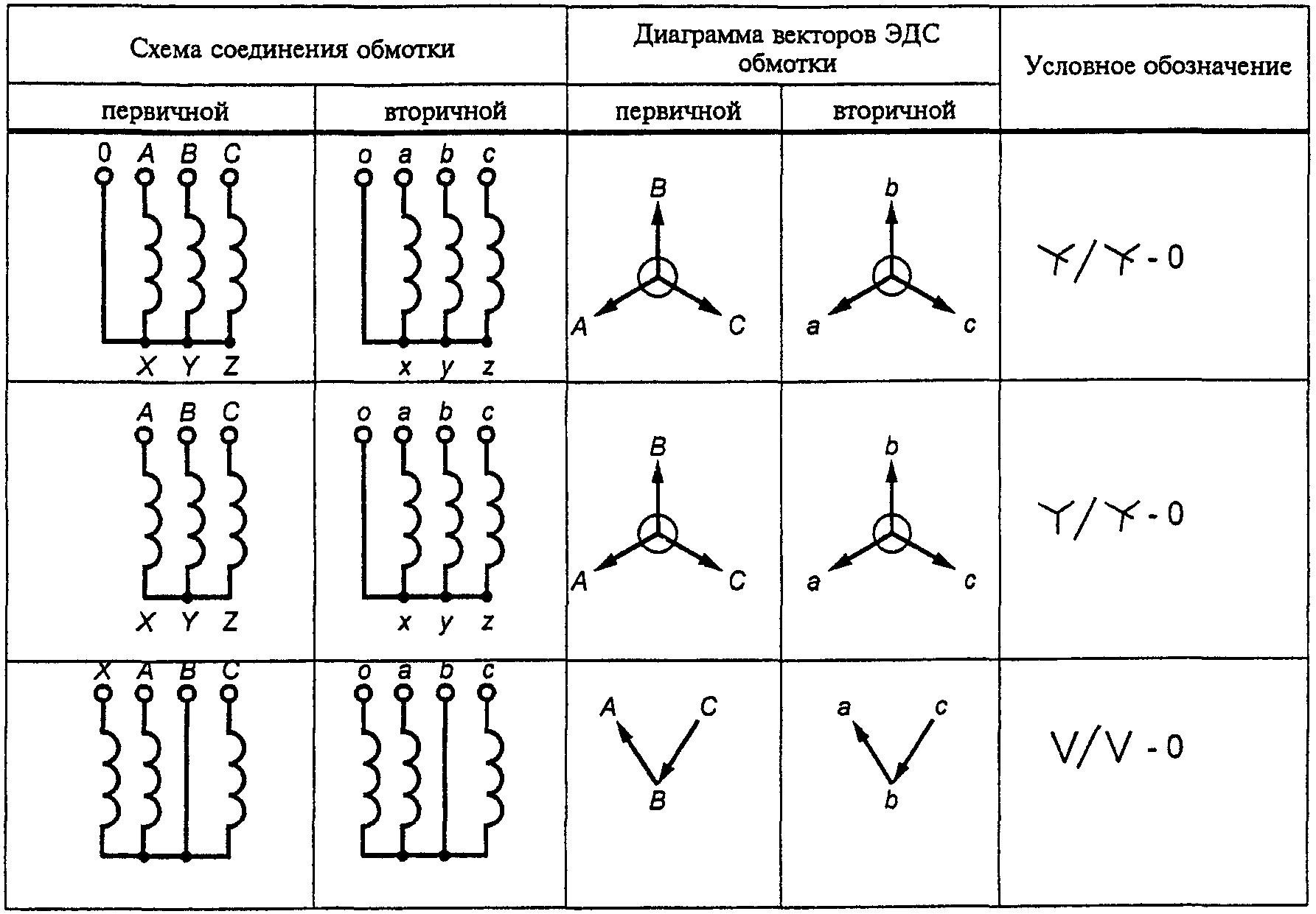 Таблица 9. трехфазных. угловой погрешности. двухобмоточных. с положительной компенсацией.  Схемы и группы соединений...