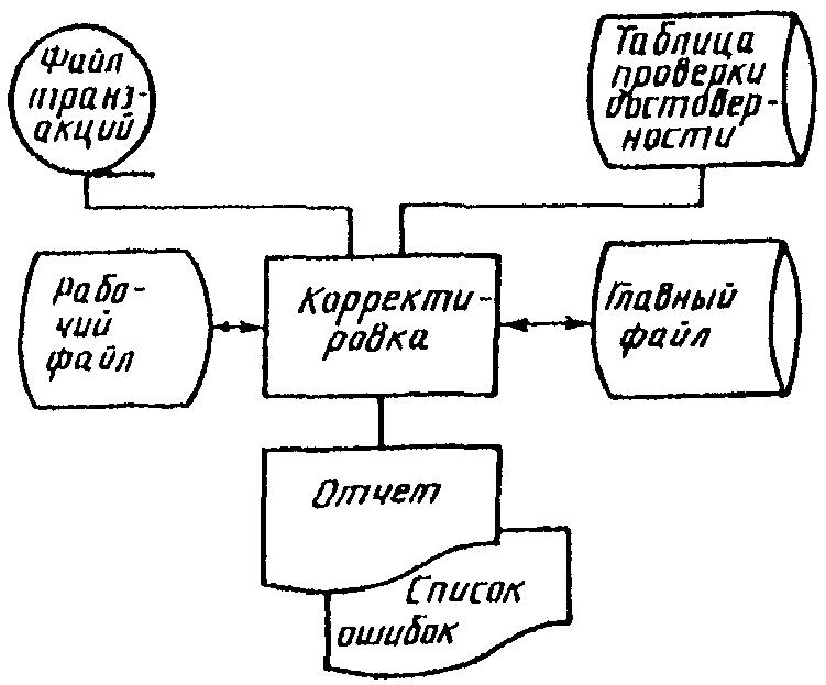 Государственный стандарт союза сср единая система программной документации схемы алгоритмов, программ...