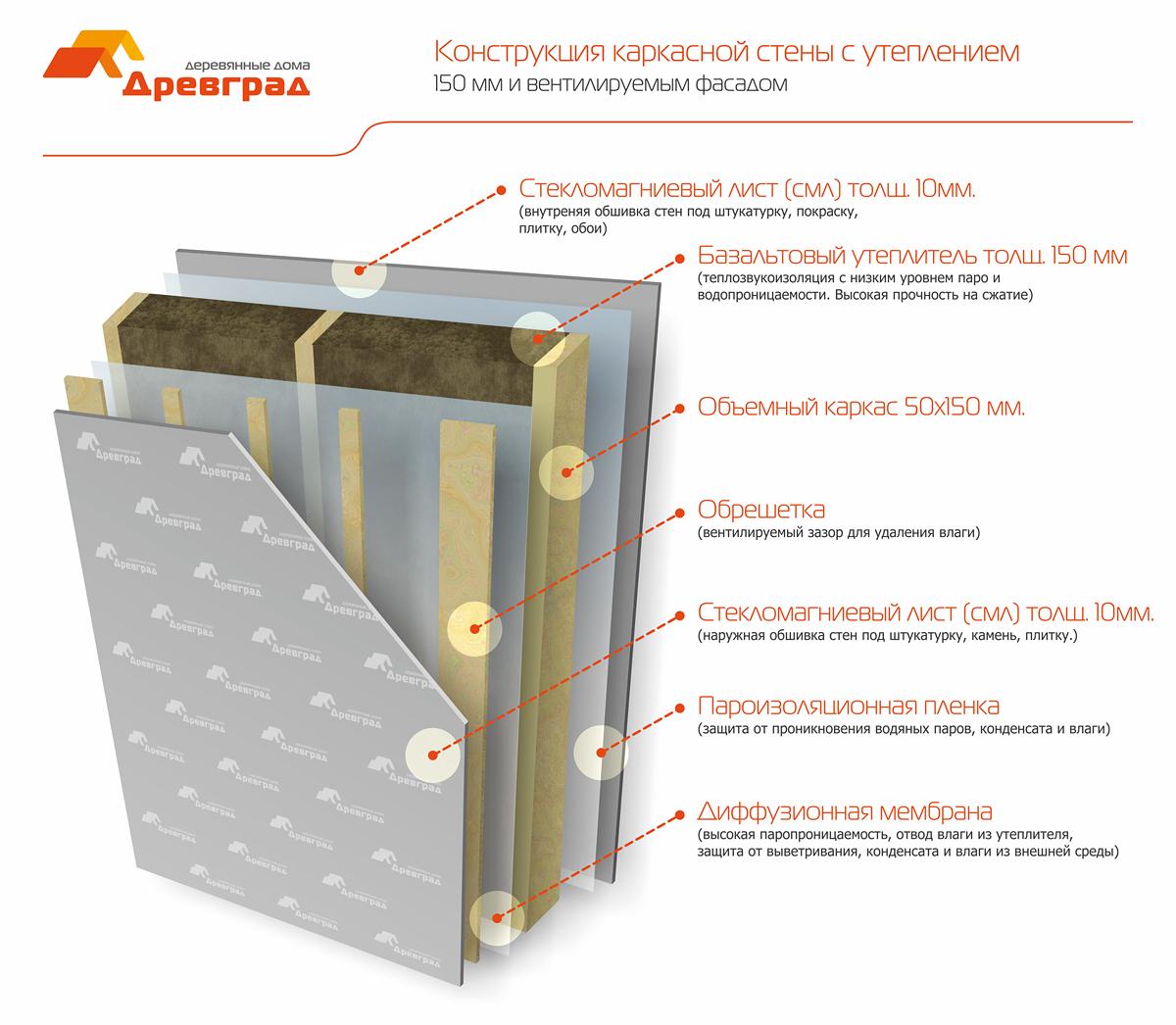Вводя данные в конфигуратор расчета стоимости строительства домов, Вы даете свое согласие на получение информационных материалов от компании ДревГрад